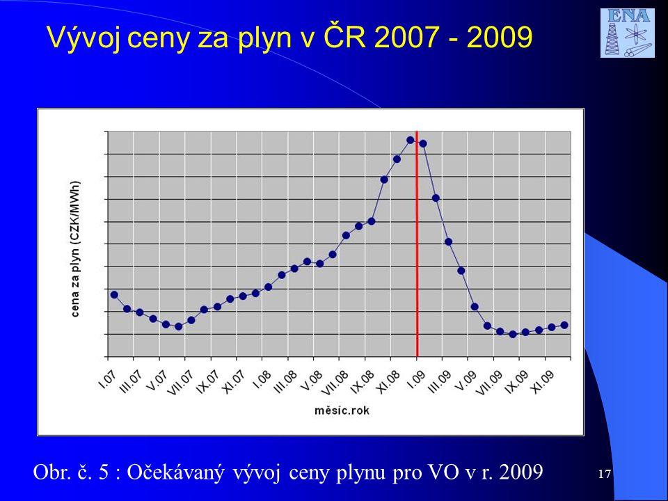 17 Vývoj ceny za plyn v ČR 2007 - 2009 Obr. č. 5 : Očekávaný vývoj ceny plynu pro VO v r. 2009