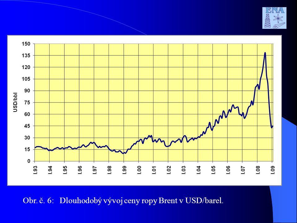 Obr. č. 6: Dlouhodobý vývoj ceny ropy Brent v USD/barel.