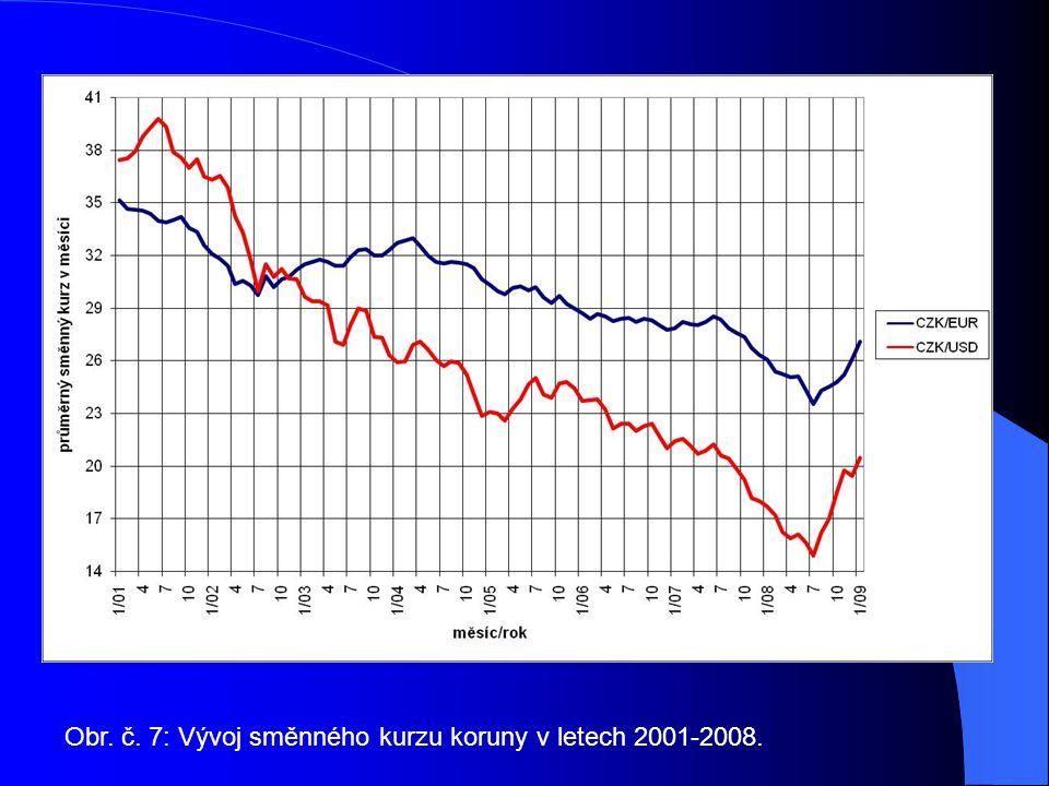 Obr. č. 7: Vývoj směnného kurzu koruny v letech 2001-2008.