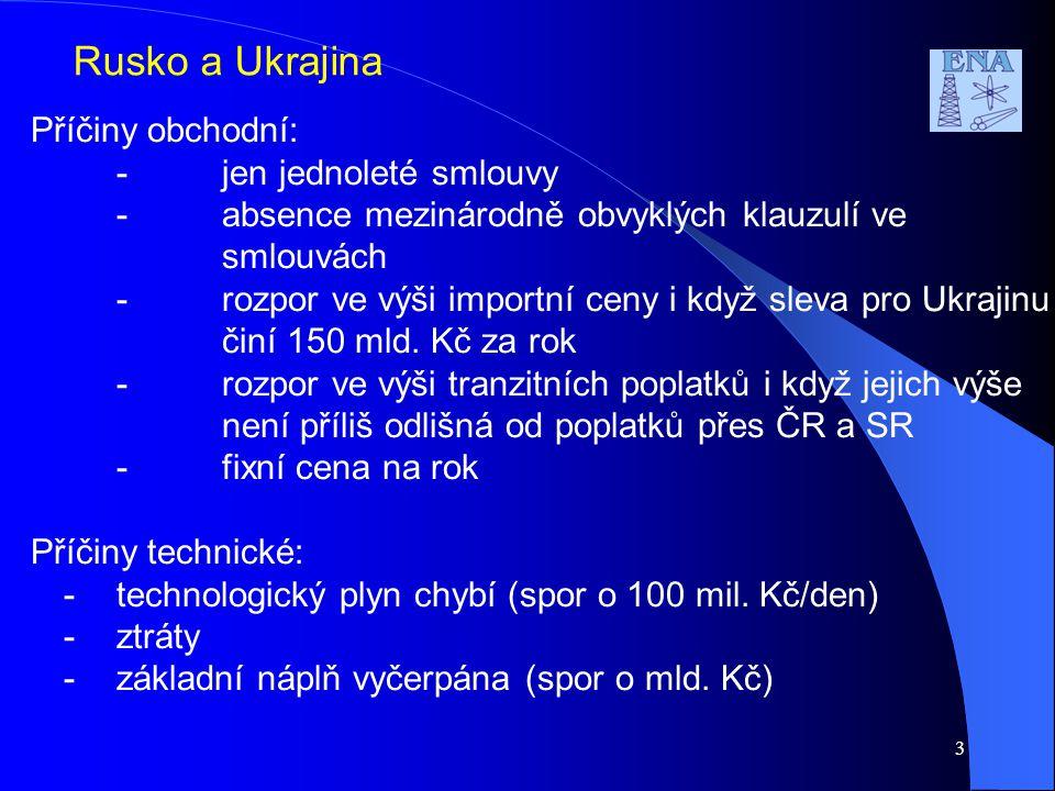 3 Rusko a Ukrajina Příčiny obchodní: -jen jednoleté smlouvy -absence mezinárodně obvyklých klauzulí ve smlouvách -rozpor ve výši importní ceny i když sleva pro Ukrajinu činí 150 mld.
