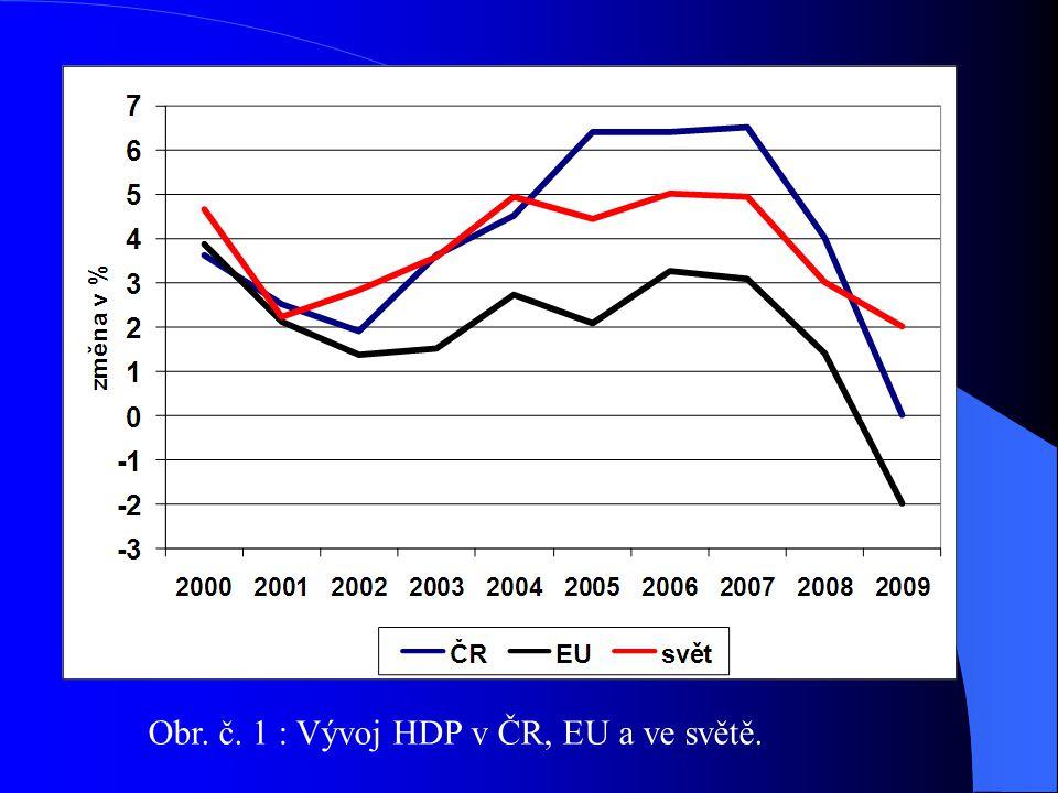 Obr. č. 1 : Vývoj HDP v ČR, EU a ve světě.