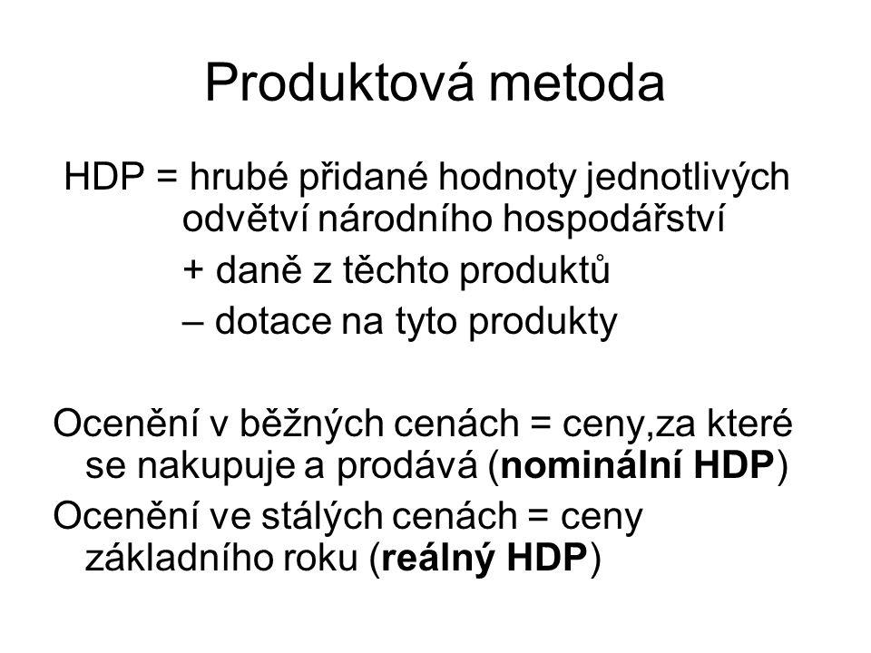 Produktová metoda HDP = hrubé přidané hodnoty jednotlivých odvětví národního hospodářství + daně z těchto produktů – dotace na tyto produkty Ocenění v