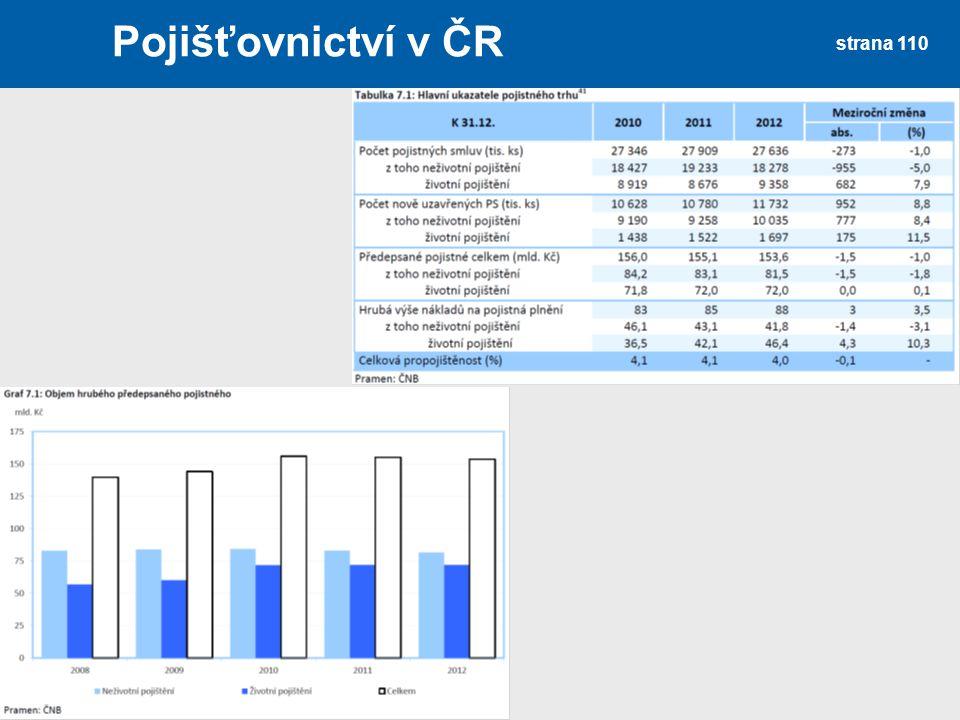 strana 110 Pojišťovnictví v ČR