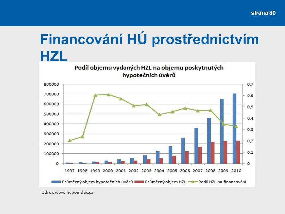 strana 80 Financování HÚ prostřednictvím HZL Zdroj: www.hypoindex.cz