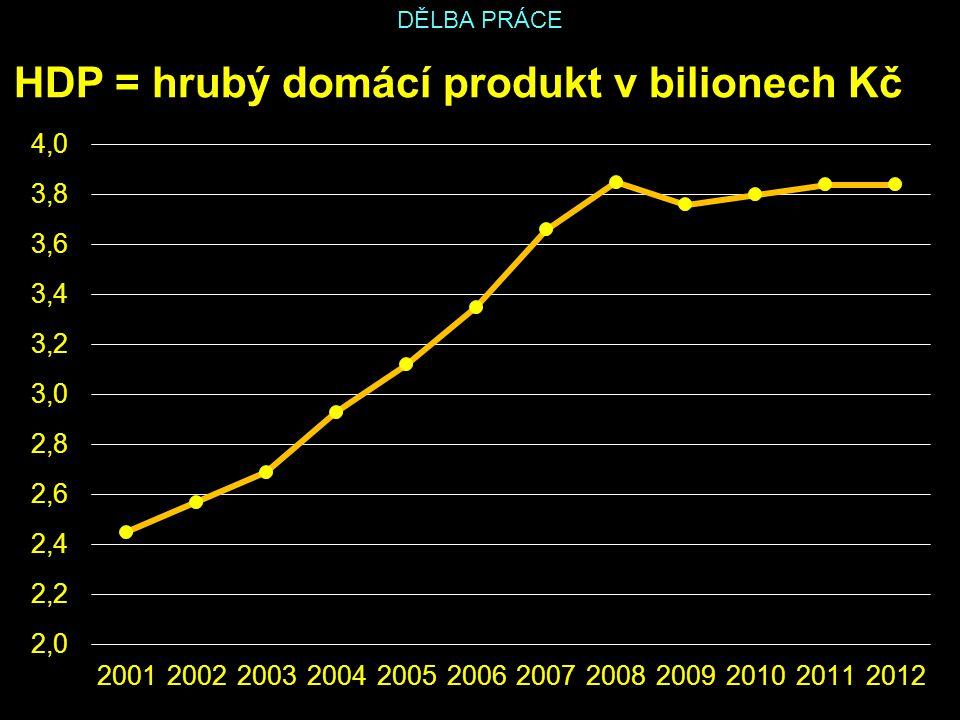 DĚLBA PRÁCE HDP = hrubý domácí produkt v bilionech Kč