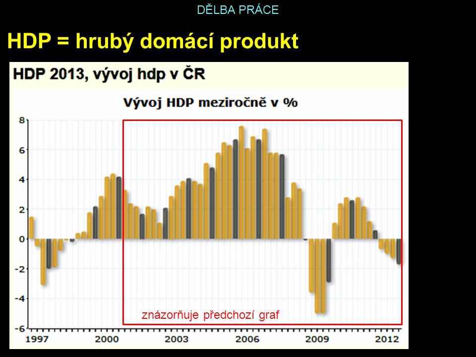 DĚLBA PRÁCE HDP = hrubý domácí produkt znázorňuje předchozí graf