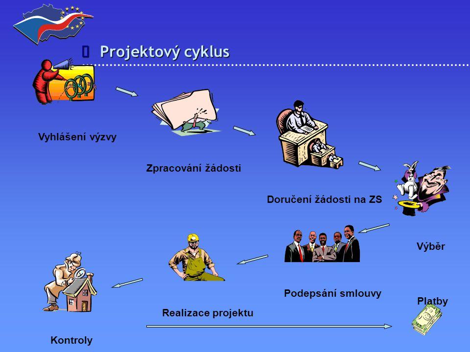 Projektový cyklus  Vyhlášení výzvy Zpracování žádosti Doručení žádosti na ZS Výběr Podepsání smlouvy Realizace projektu Kontroly Platby