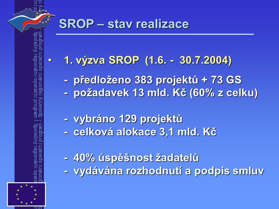 SROP – stav realizace 1. výzva SROP (1.6. - 30.7.2004) - předloženo 383 projektů + 73 GS - požadavek 13 mld. Kč (60% z celku) - vybráno 129 projektů -