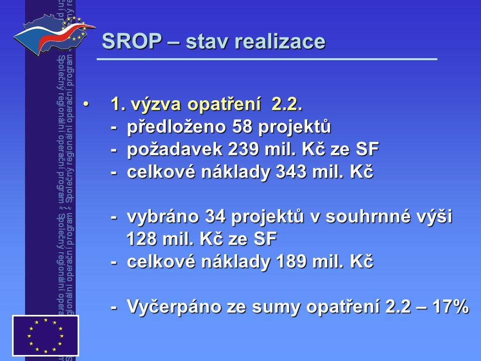 SROP – stav realizace 1. výzva opatření 2.2. - předloženo 58 projektů - požadavek 239 mil. Kč ze SF - celkové náklady 343 mil. Kč - vybráno 34 projekt