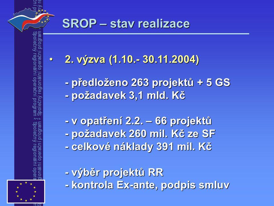 SROP – stav realizace 2. výzva (1.10.- 30.11.2004)2. výzva (1.10.- 30.11.2004) - předloženo 263 projektů + 5 GS - požadavek 3,1 mld. Kč - v opatření 2