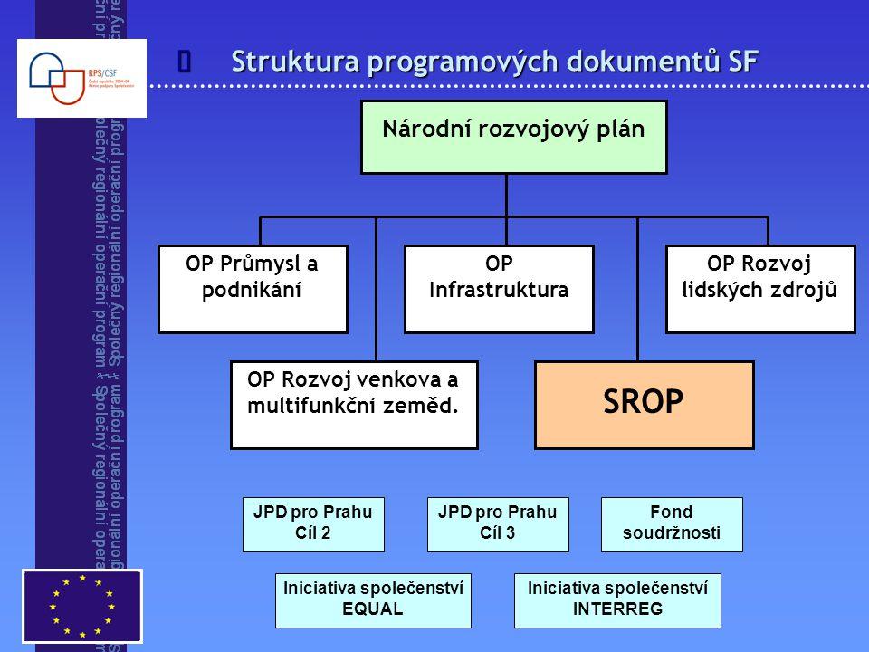 Struktura programových dokumentů SF  Národní rozvojový plán OP Průmysl a podnikání OP Infrastruktura OP Rozvoj venkova a multifunkční zeměd. SROP OP