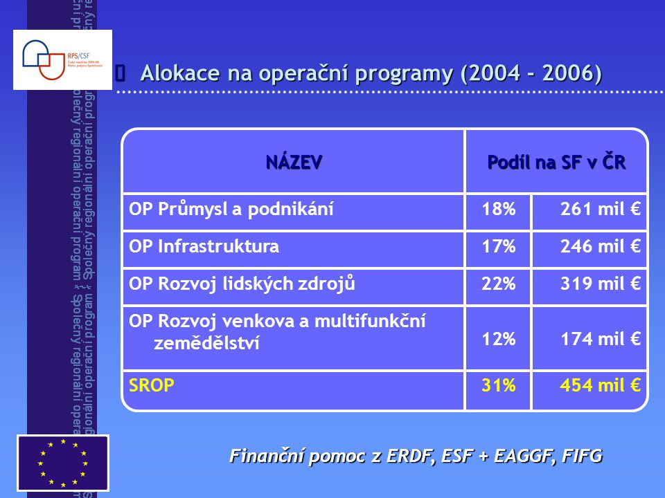 Alokace na operační programy (2004 - 2006)  454 mil €31%SROP 174 mil €12% OP Rozvoj venkova a multifunkční zemědělství 319 mil €22%OP Rozvoj lidských zdrojů 246 mil €17%OP Infrastruktura 261 mil €18%OP Průmysl a podnikání Podíl na SF v ČR NÁZEV Finanční pomoc z ERDF, ESF + EAGGF, FIFG