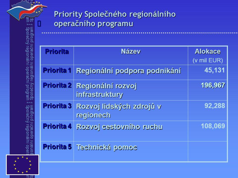 Priority Společného regionálního operačního programu PrioritaNázevAlokace (v mil EUR) Priorita 1 Regionální podpora podnikání 45,131 Priorita 2 Regio