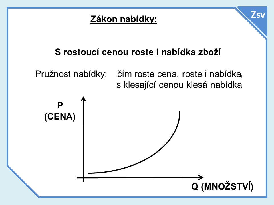 Zsv Zákon nabídky: S rostoucí cenou roste i nabídka zboží Pružnost nabídky:čím roste cena, roste i nabídka s klesající cenou klesá nabídka P (CENA) Q (MNOŽSTVÍ),