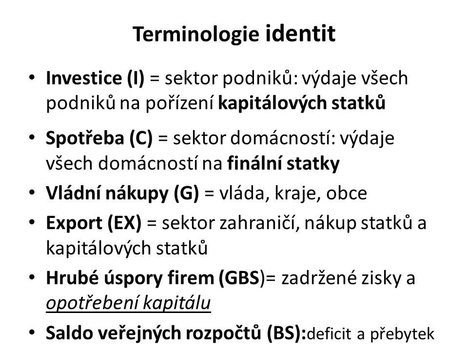 Terminologie identit Investice (I) = sektor podniků: výdaje všech podniků na pořízení kapitálových statků Spotřeba (C) = sektor domácností: výdaje všech domácností na finální statky Vládní nákupy (G) = vláda, kraje, obce Export (EX) = sektor zahraničí, nákup statků a kapitálových statků Hrubé úspory firem (GBS)= zadržené zisky a opotřebení kapitálu Saldo veřejných rozpočtů (BS): deficit a přebytek