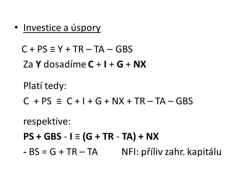 Investice a úspory C + PS ≡ Y + TR – TA – GBS Za Y dosadíme C + I + G + NX Platí tedy: C + PS ≡ C + I + G + NX + TR – TA – GBS respektive: PS + GBS - I ≡ (G + TR - TA) + NX - BS = G + TR – TA NFI: příliv zahr.