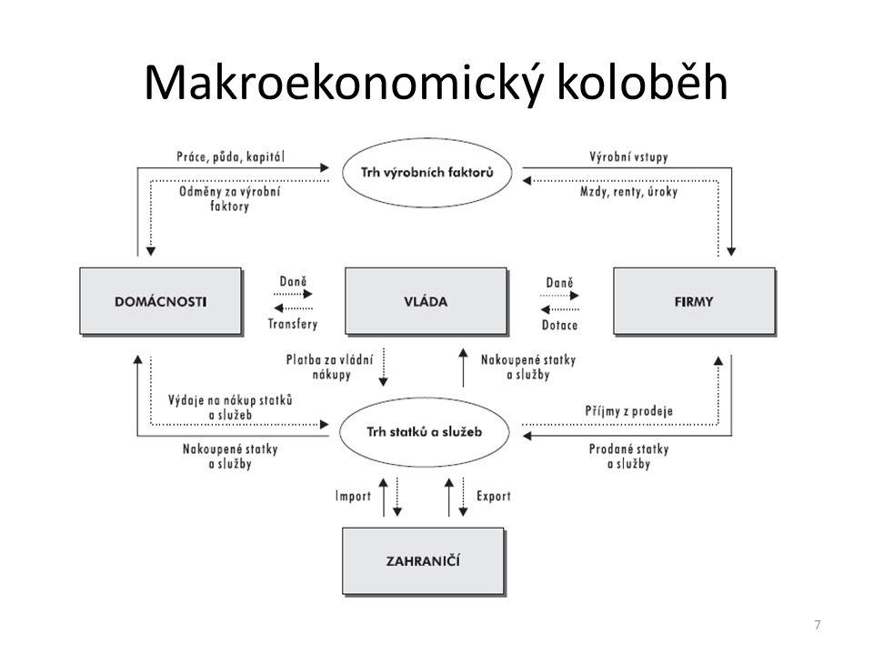 Makroekonomický koloběh 7