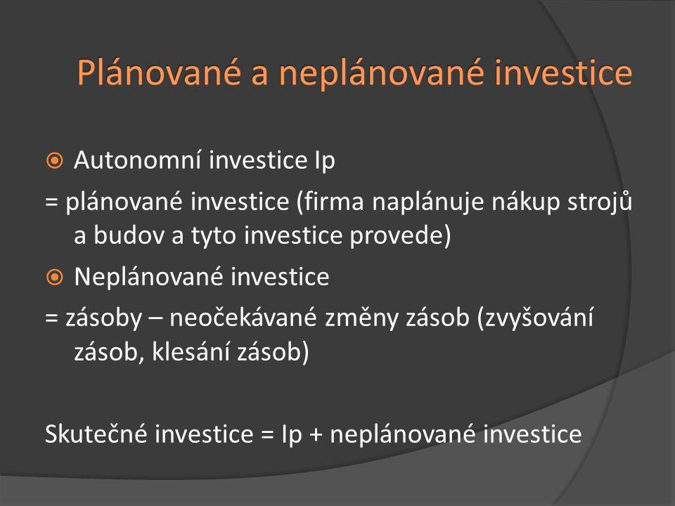  Autonomní investice Ip = plánované investice (firma naplánuje nákup strojů a budov a tyto investice provede)  Neplánované investice = zásoby – neo