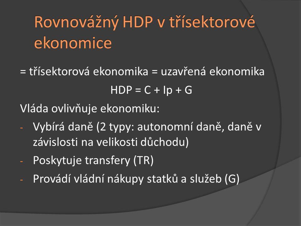 = třísektorová ekonomika = uzavřená ekonomika HDP = C + Ip + G Vláda ovlivňuje ekonomiku: - Vybírá daně (2 typy: autonomní daně, daně v závislosti na