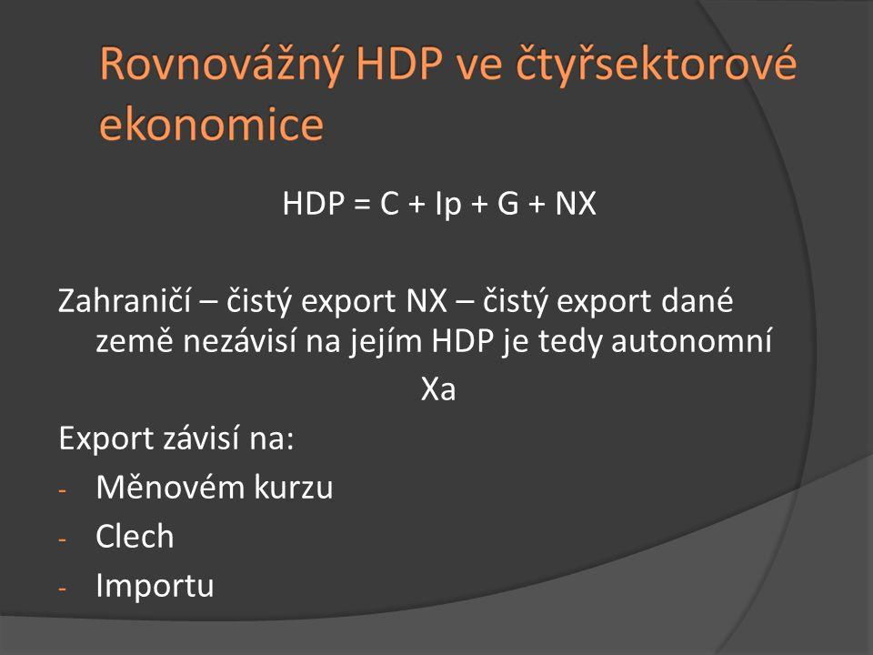 HDP = C + Ip + G + NX Zahraničí – čistý export NX – čistý export dané země nezávisí na jejím HDP je tedy autonomní Xa Export závisí na: - Měnovém kurz
