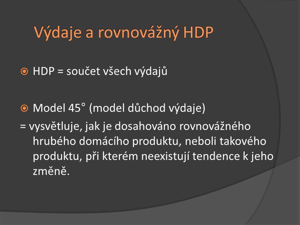 500100015002000 Spotřeba50090013001700 Úspory0100200300 Plánované inv.200 Neplánované i.-200-1000100