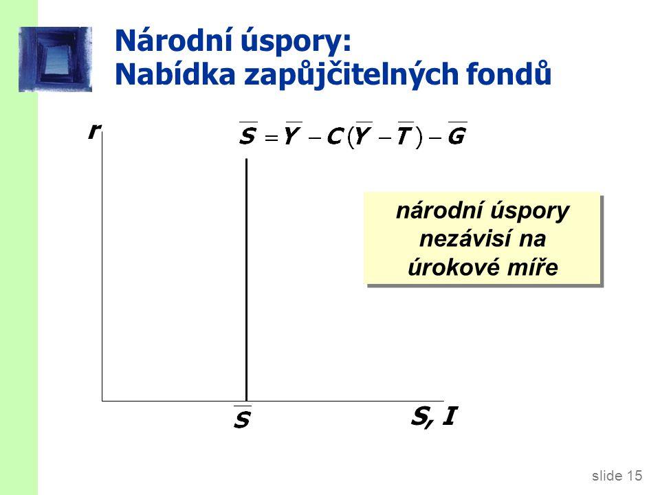 slide 15 Národní úspory: Nabídka zapůjčitelných fondů r S, I národní úspory nezávisí na úrokové míře