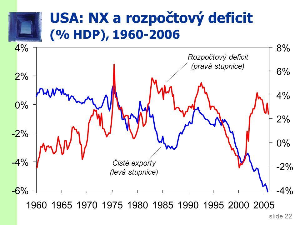 USA: NX a rozpočtový deficit (% HDP), 1960-2006 -6% -4% -2% 0% 2% 4% 1960196519701975198019851990199520002005 -4% -2% 0% 2% 4% 6% 8% Čisté exporty (levá stupnice) Rozpočtový deficit (pravá stupnice) slide 22