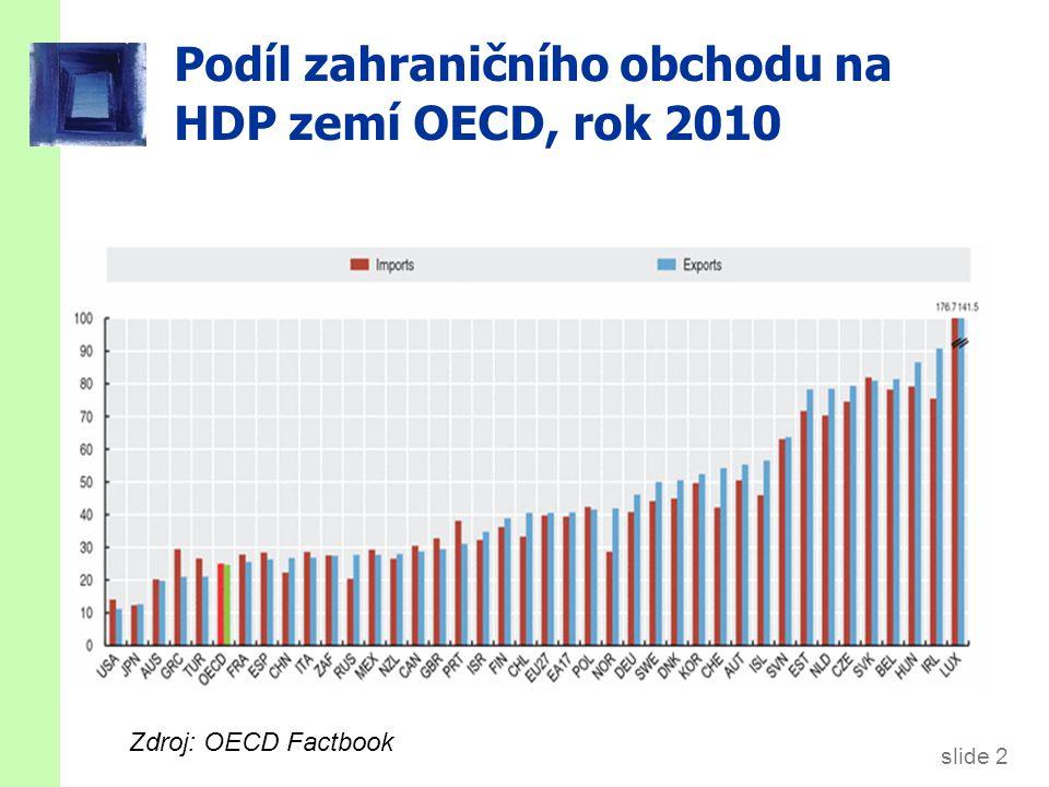 slide 2 Podíl zahraničního obchodu na HDP zemí OECD, rok 2010 Zdroj: OECD Factbook