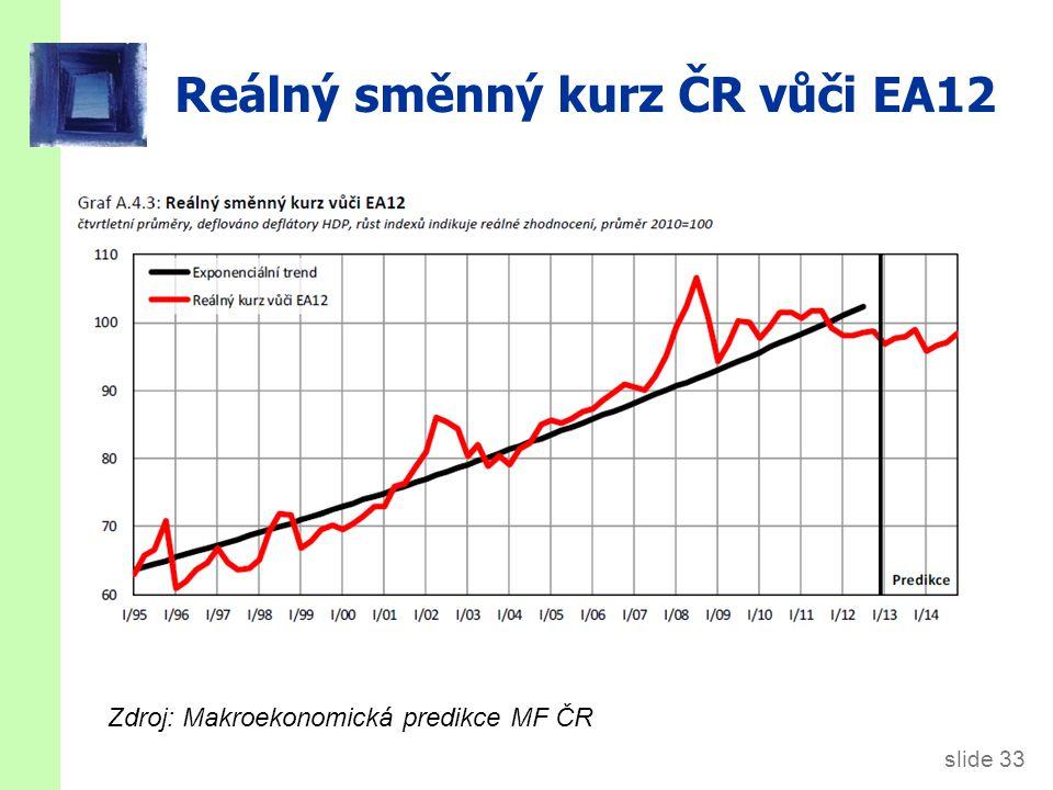 slide 33 Reálný směnný kurz ČR vůči EA12 Zdroj: Makroekonomická predikce MF ČR