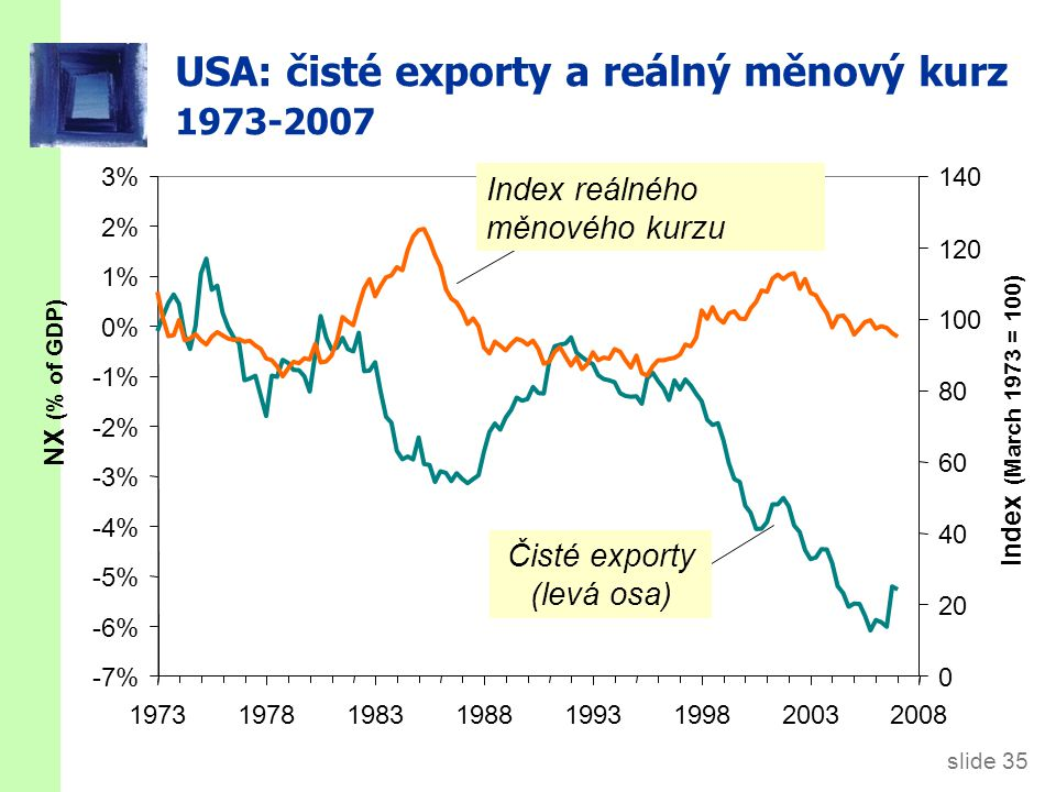 slide 35 USA: čisté exporty a reálný měnový kurz 1973-2007 NX (% of GDP) Index (March 1973 = 100) Čisté exporty (levá osa) -7% -6% -5% -4% -3% -2% -1%