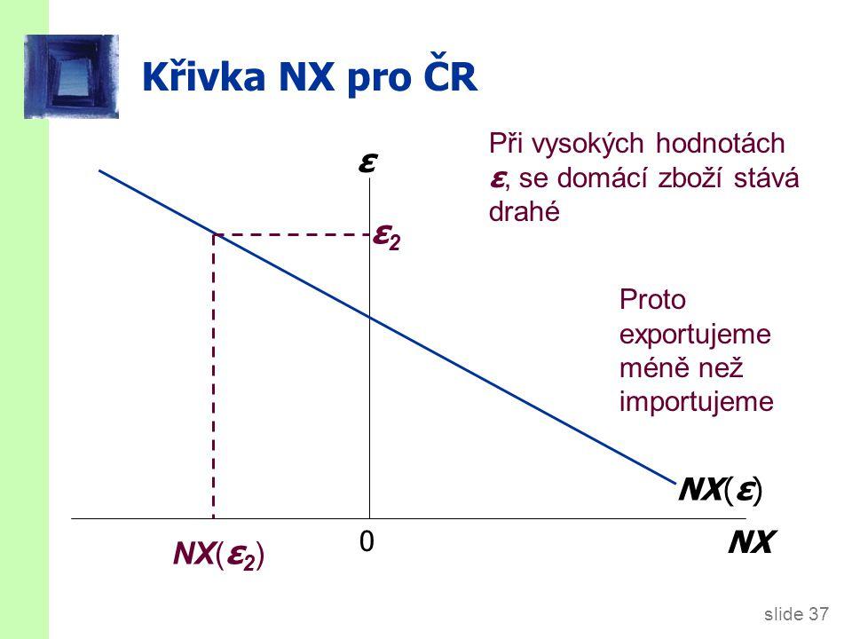 slide 37 Křivka NX pro ČR 0 NX ε NX ( ε ) ε2ε2 Při vysokých hodnotách ε, se domácí zboží stává drahé NX( ε 2 ) Proto exportujeme méně než importujeme