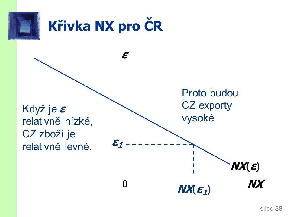 slide 38 Křivka NX pro ČR 0 NX ε NX ( ε ) ε1ε1 Když je ε relativně nízké, CZ zboží je relativně levné. NX( ε 1 ) Proto budou CZ exporty vysoké