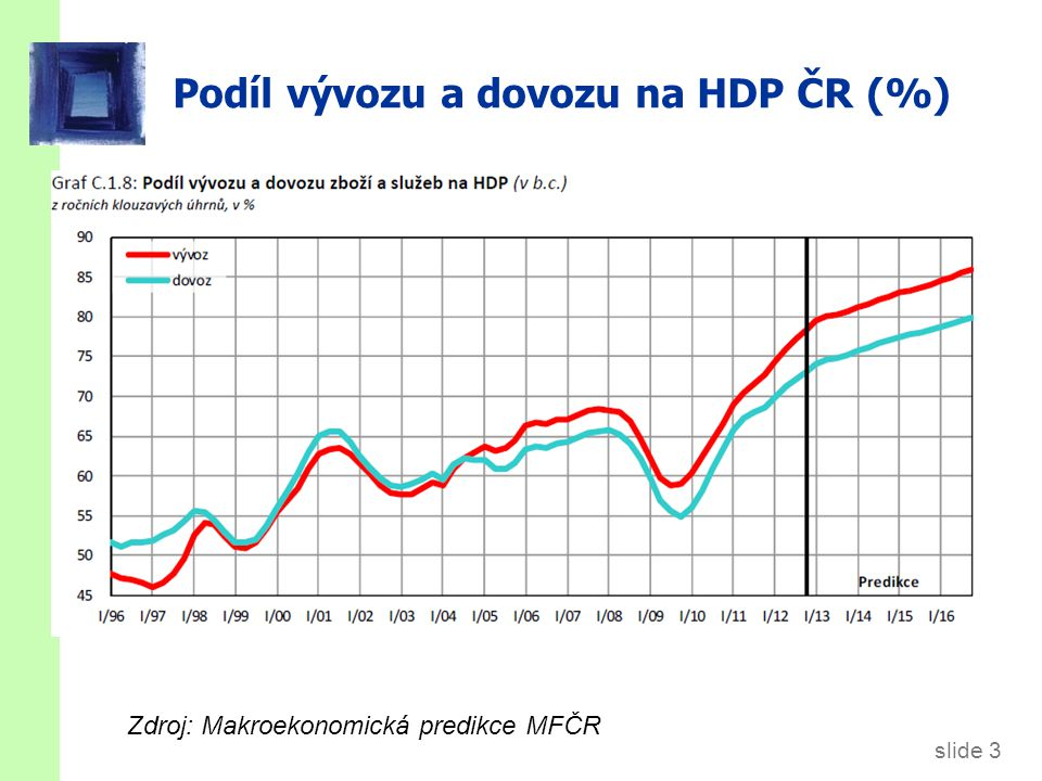 slide 3 Podíl vývozu a dovozu na HDP ČR (%) Zdroj: Makroekonomická predikce MFČR