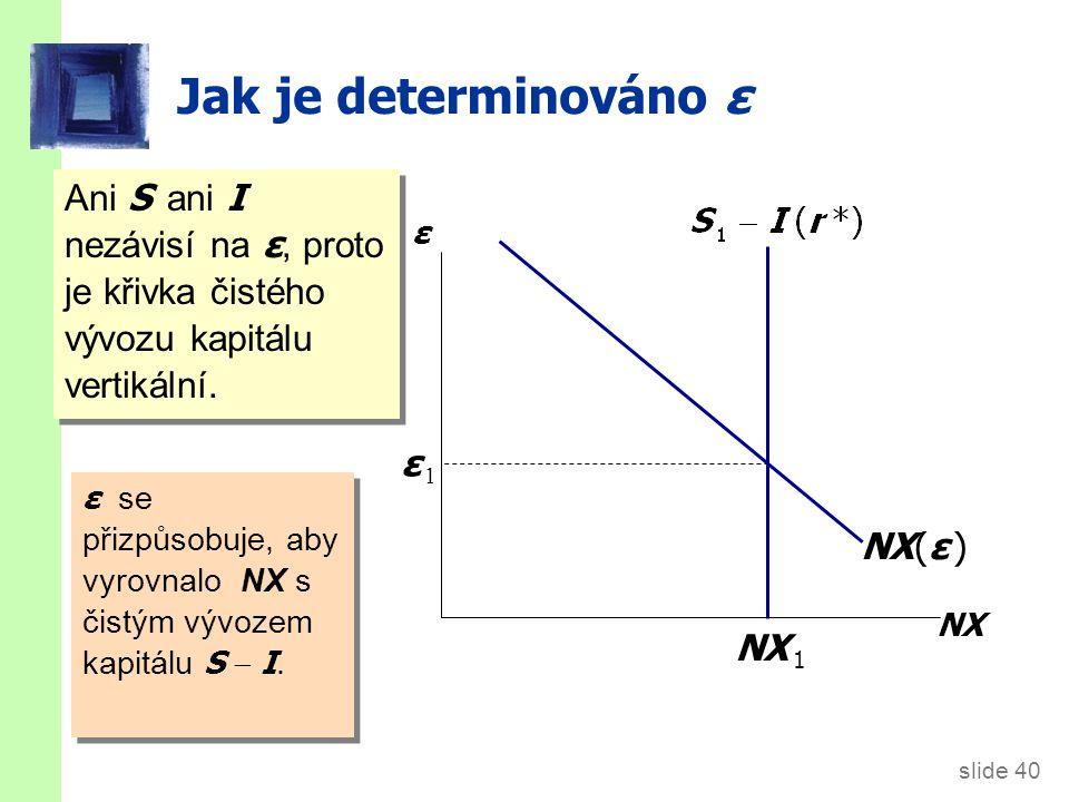 slide 40 Jak je determinováno ε Ani S ani I nezávisí na ε, proto je křivka čistého vývozu kapitálu vertikální.