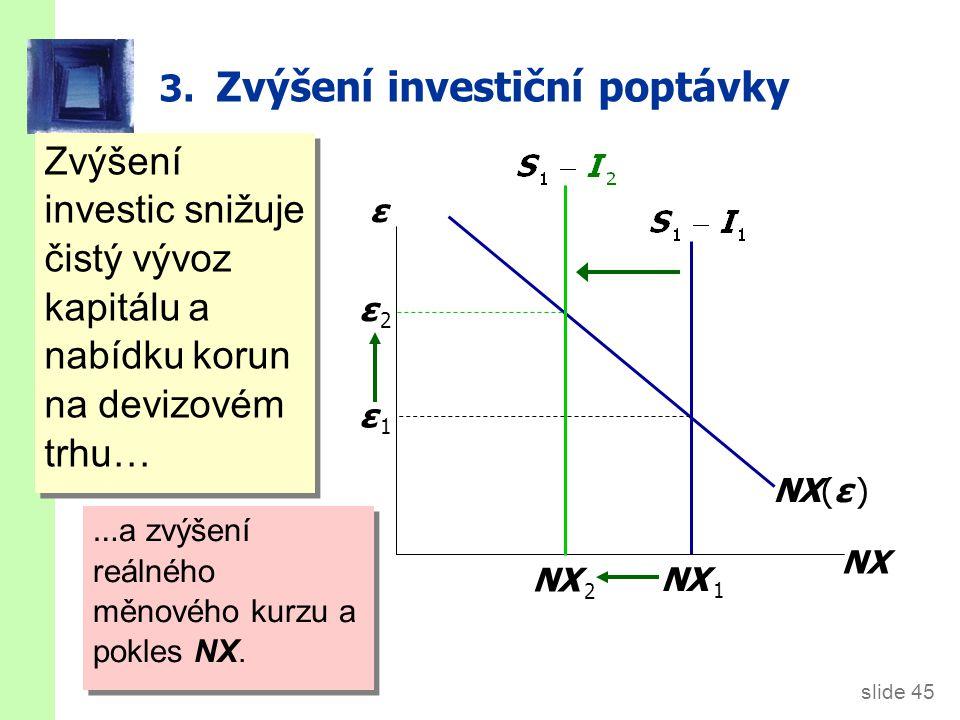slide 45 3. Zvýšení investiční poptávky Zvýšení investic snižuje čistý vývoz kapitálu a nabídku korun na devizovém trhu… ε NX NX(ε ) … a zvýšení reáln