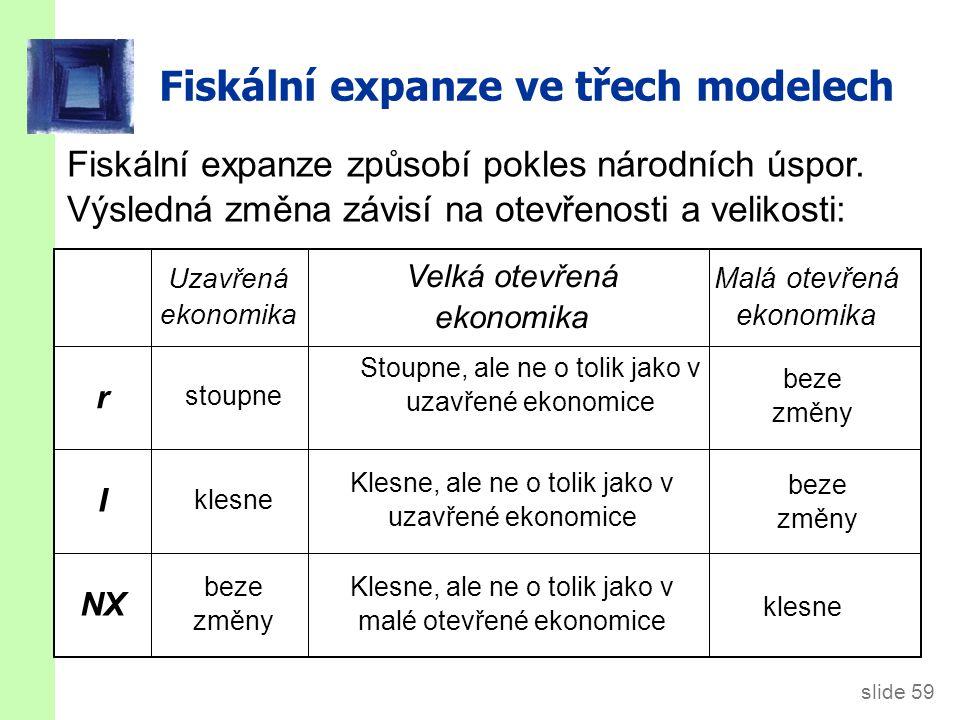 slide 59 NX I r Velká otevřená ekonomika Malá otevřená ekonomika Uzavřená ekonomika Fiskální expanze ve třech modelech Klesne, ale ne o tolik jako v malé otevřené ekonomice klesne beze změny Klesne, ale ne o tolik jako v uzavřené ekonomice klesne Stoupne, ale ne o tolik jako v uzavřené ekonomice stoupne Fiskální expanze způsobí pokles národních úspor.