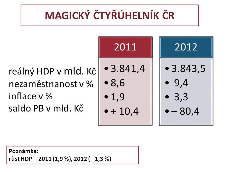 2011 3.841,4 8,6 1,9 + 10,4 2012 3.843,5 9,4 3,3 – 80,4 reálný HDP v mld. Kč nezaměstnanost v % inflace v % saldo PB v mld. Kč MAGICKÝ ČTYŘÚHELNÍK ČR