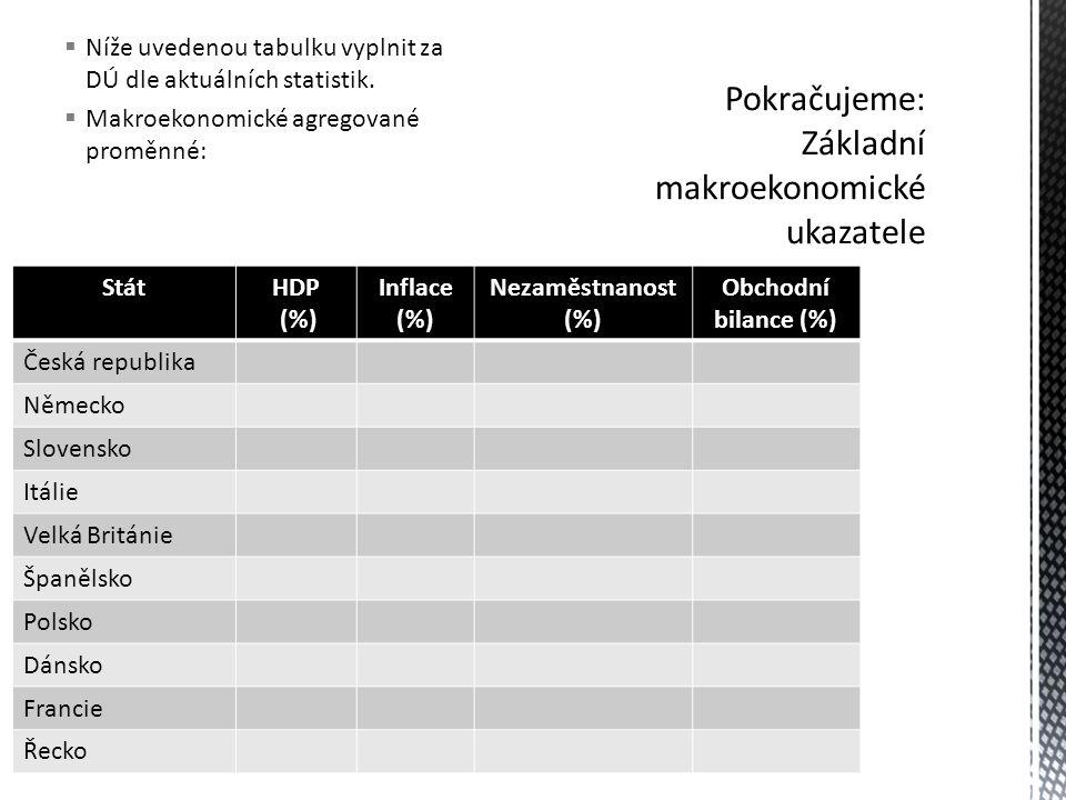  Níže uvedenou tabulku vyplnit za DÚ dle aktuálních statistik.
