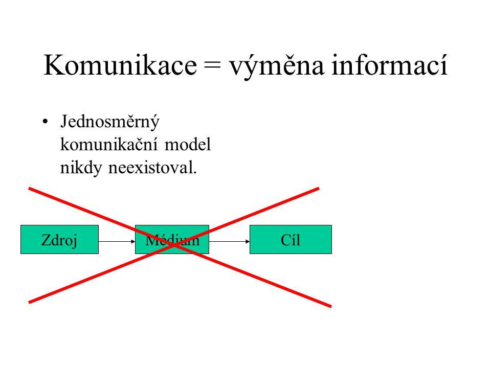 Komunikace = výměna informací Jednosměrný komunikační model nikdy neexistoval. ZdrojMédiumCíl