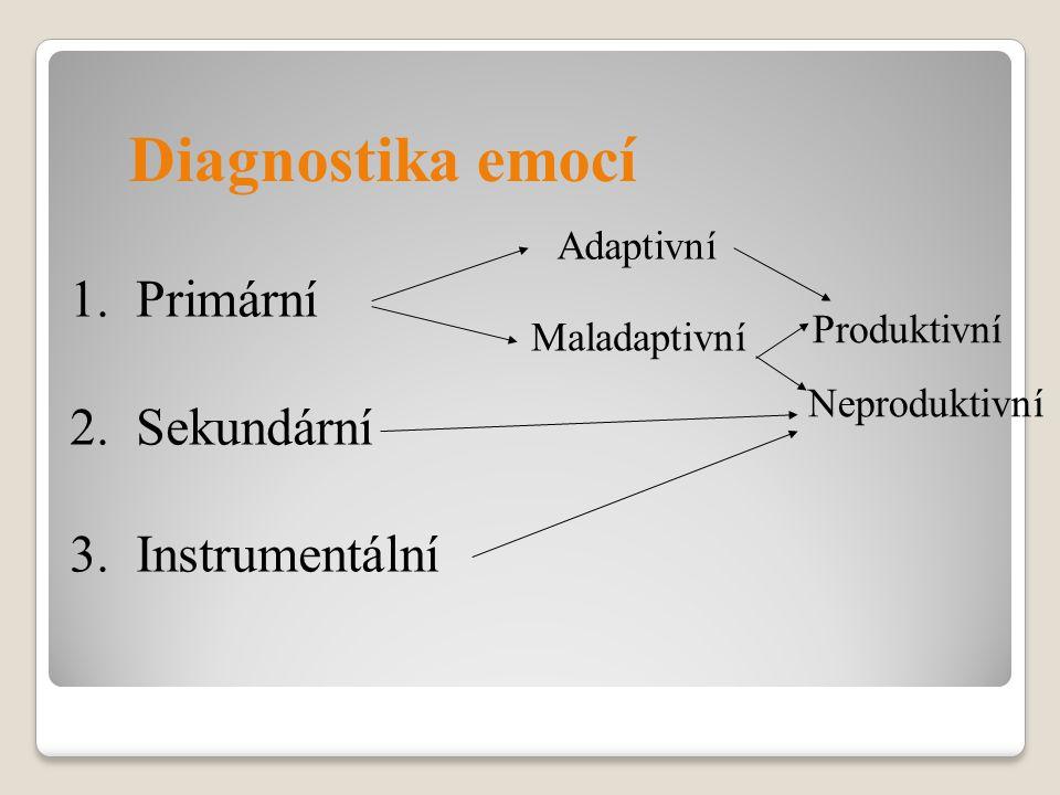 Diagnostika emocí 1. Primární 2. Sekundární 3. Instrumentální Adaptivní Maladaptivní Produktivní Neproduktivní