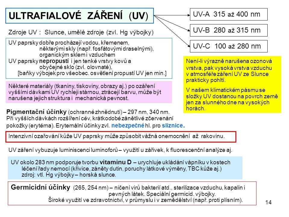14 ULTRAFIALOVÉ ZÁŘENÍ UV ULTRAFIALOVÉ ZÁŘENÍ (UV) UV-A 315 až 400 nm UV-B 280 až 315 nm UV-C 100 až 280 nm Zdroje UV : Slunce, umělé zdroje (zvl. Hg