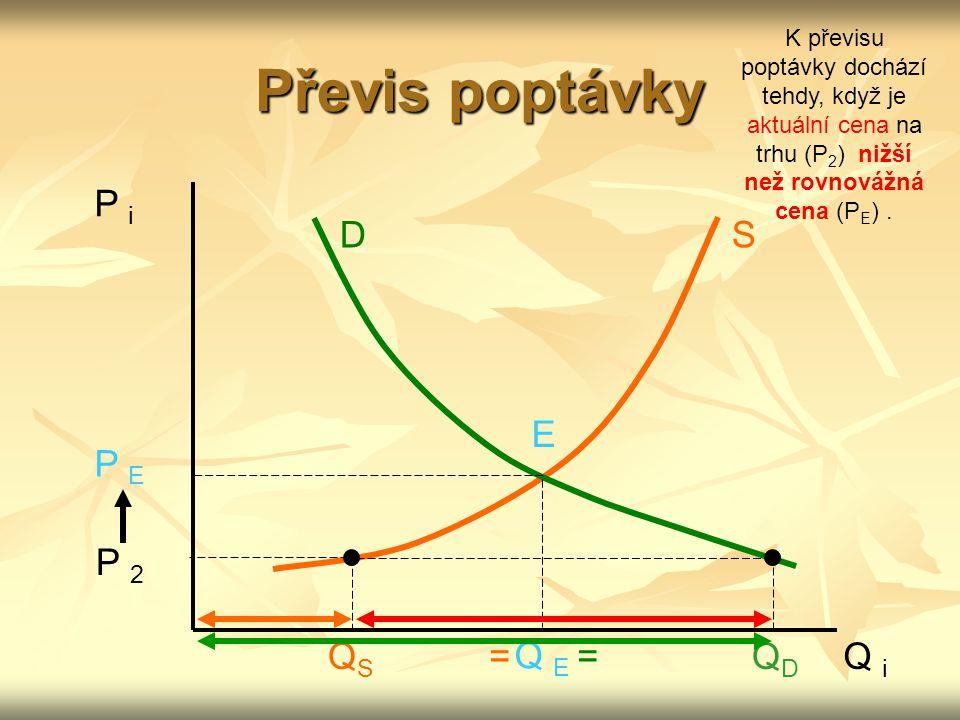 Převis poptávky P i D S E P E P 2 Q E =QSQS QDQD Q i = K převisu poptávky dochází tehdy, když je aktuální cena na trhu (P 2 ) nižší než rovnovážná cen