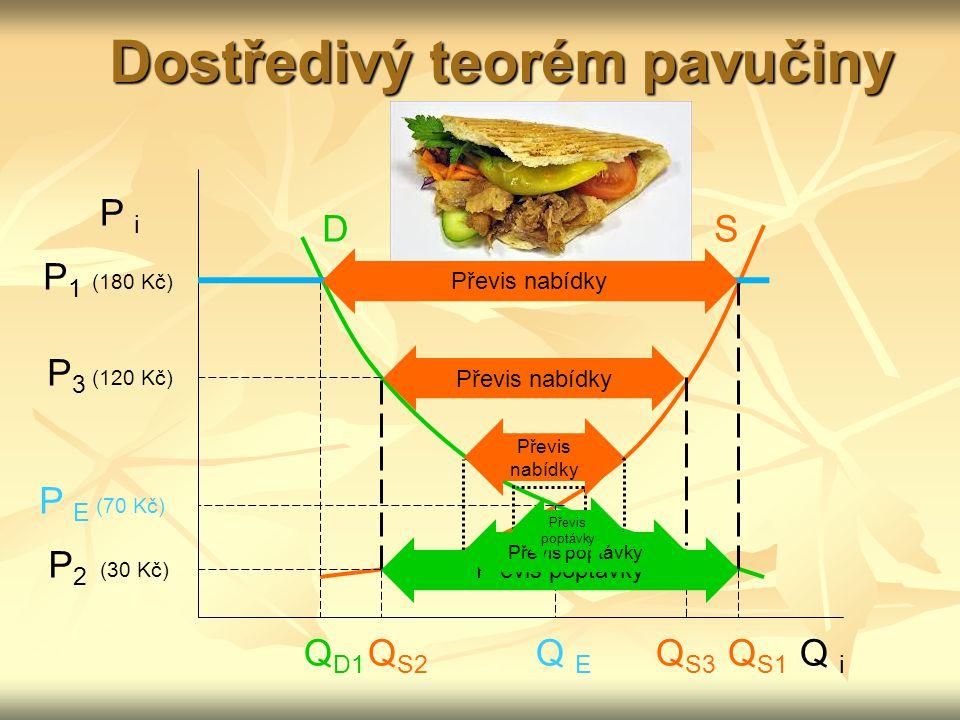 P i Q i D S E P 1 (180 Kč) P 3 (120 Kč) P E (70 Kč) P 2 (30 Kč) Q S1 Q E Q S3 Q S2 Q D1 Dostředivý teorém pavučiny Převis nabídky Převis poptávky