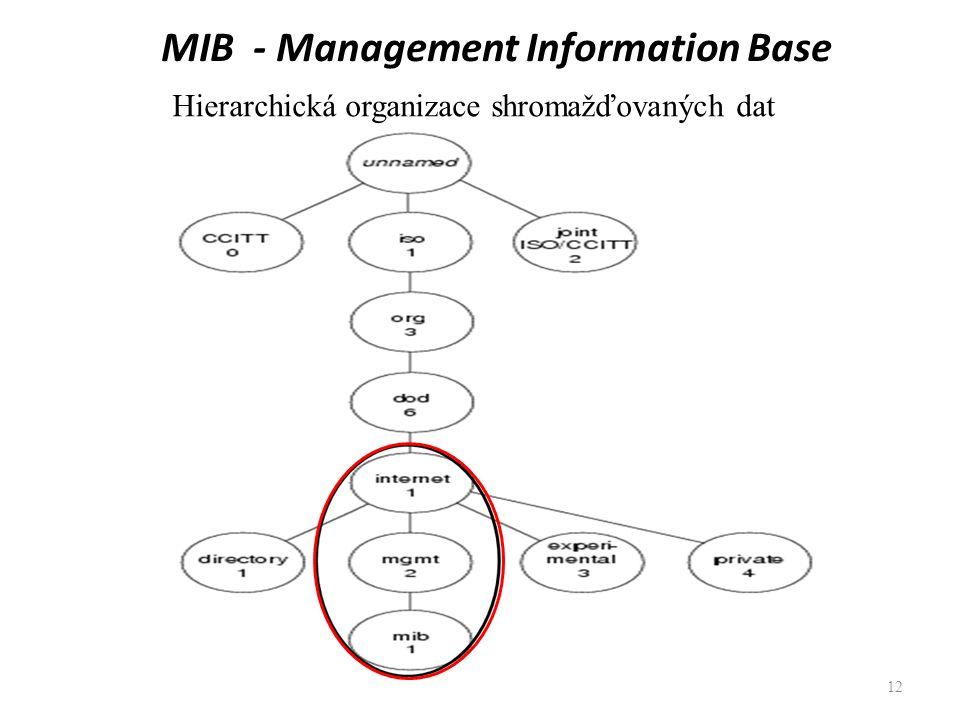 MIB - Management Information Base 12 Hierarchická organizace shromažďovaných dat