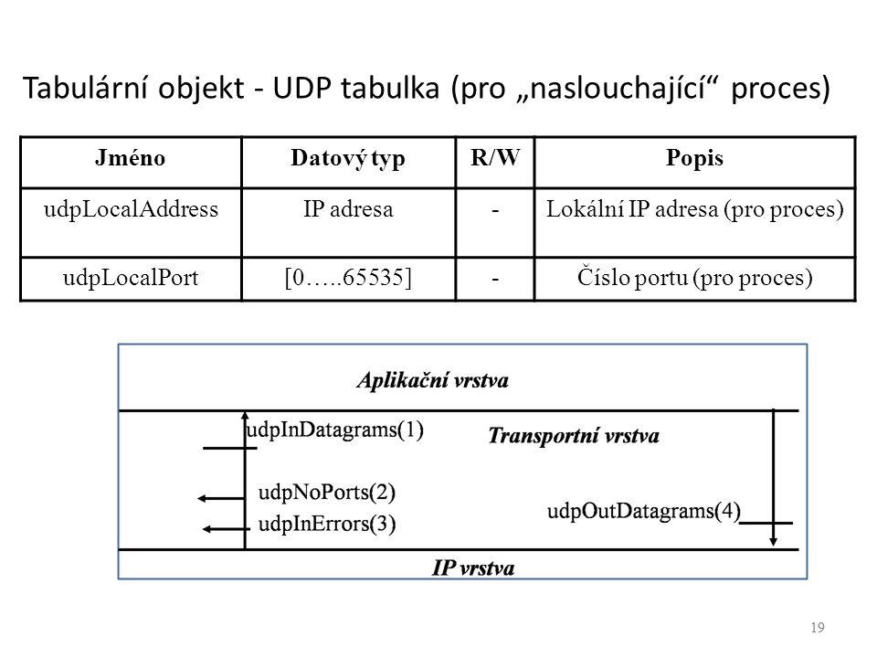 """19 Tabulární objekt - UDP tabulka (pro """"naslouchající"""" proces) 19 JménoDatový typR/WPopis udpLocalAddressIP adresa-Lokální IP adresa (pro proces) udpL"""