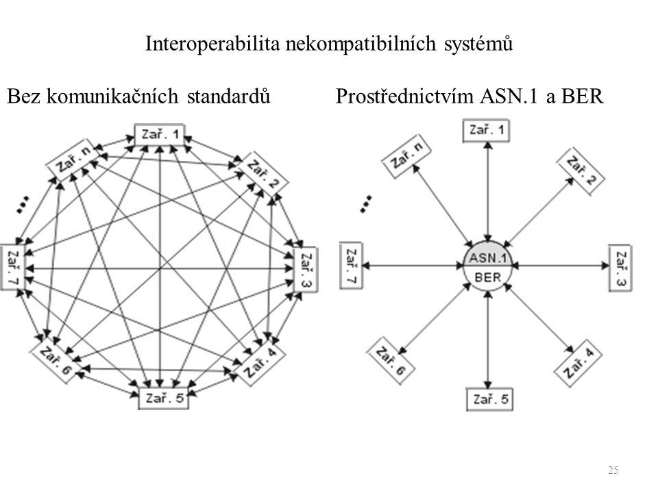 25 Interoperabilita nekompatibilních systémů Bez komunikačních standardůProstřednictvím ASN.1 a BER