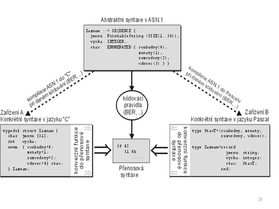 27 ASN.1 ASN.1 není programovací jazyk – pokrývá pouze strukturální aspekty informace – nemá žádné operátory pro výpočty nebo manipulaci s daty Programová podpora ASN.1 – Většina OS má nástroje k podpoře ASN.1 – ASN.1 podporují programovací jazyky jako: JAVA, C, C++ atd.