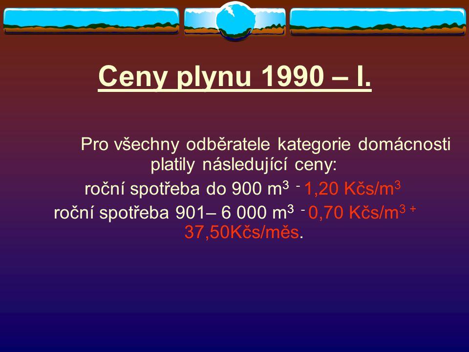 Ceny plynu 1990 – II.