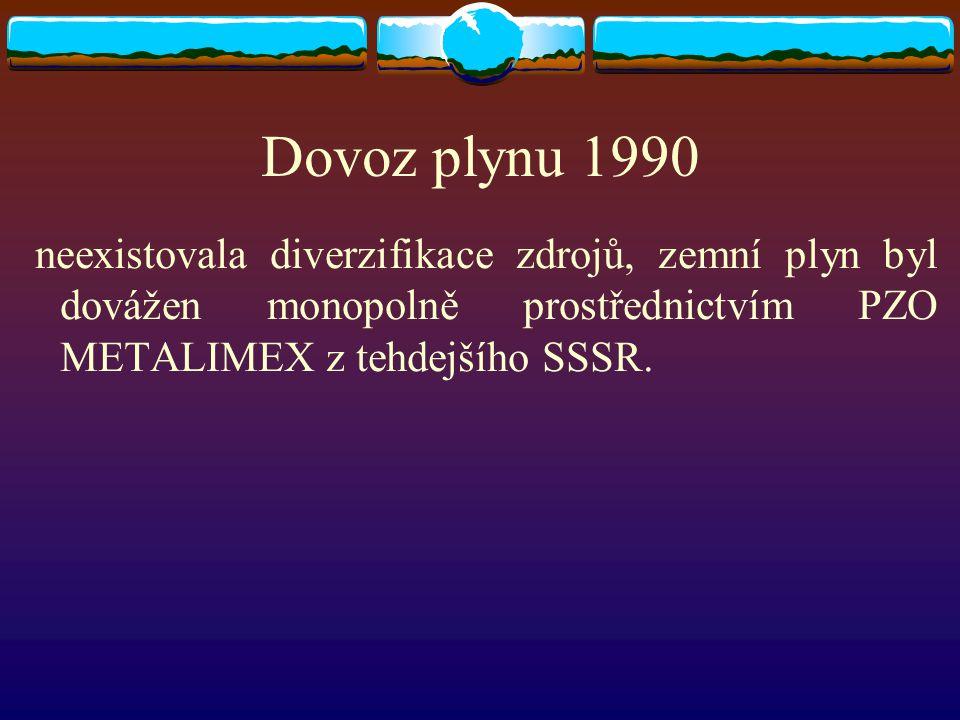 Dovoz plynu 1990 neexistovala diverzifikace zdrojů, zemní plyn byl dovážen monopolně prostřednictvím PZO METALIMEX z tehdejšího SSSR.