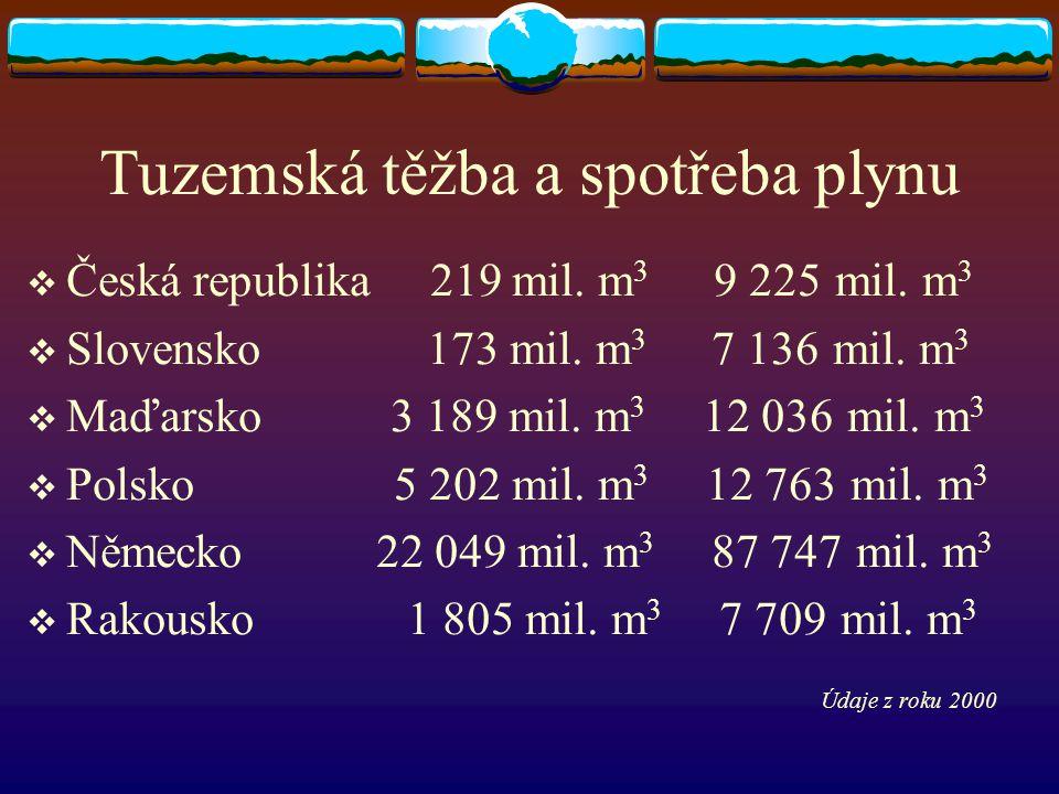 Tuzemská těžba a spotřeba plynu  Česká republika 219 mil. m 3 9 225 mil. m 3  Slovensko 173 mil. m 3 7 136 mil. m 3  Maďarsko 3 189 mil. m 3 12 036